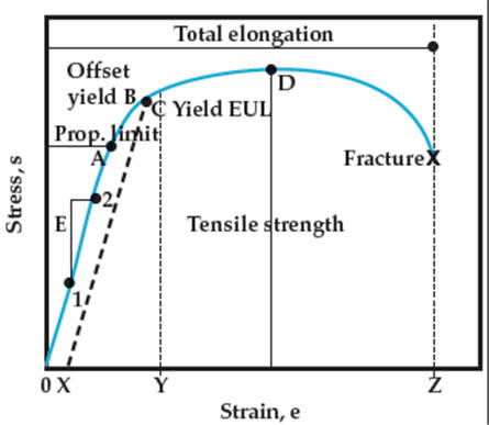 determination of the tensile strength of Iso 527 determination of tensile properties  in this tensile test, essential mechanical properties of molding material are determined these characteristic values are mostly used for comparison purposes the characteristic values are  tensile stress: force applied to the initial cross-section of the specimen.