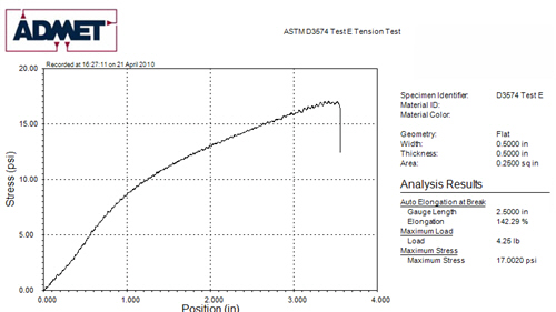 tensile strength report The ability to resist breaking under tensile stress is one of the most important and   the values reported in the astm d638 and iso 527 tests in general do not.