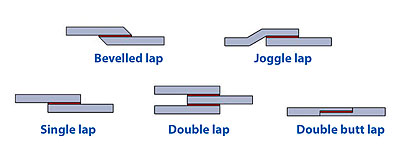 Types of Shear Joints